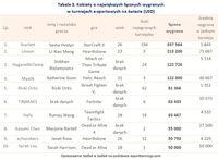 Tabela 3. Kobiety o największych łącznych wygranych w turniejach e-sportowych na świecie
