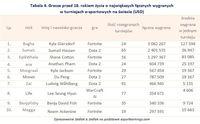 Tabela 4. Gracze przed 18. rokiem życia o największych łącznych wygranych w turniejach e-sportowych
