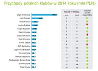 Przychody polskich klubów w 2014 r. (mln PLN)