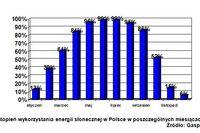 Kolektory słoneczne: fakty i mity