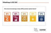 Które cele zrównoważonego rozwoju powinien wspierać biznes?