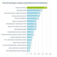 Czynniki decydujące o wyborze pożyczkodawcy lub kredytodawcy