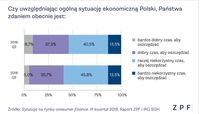 Sytuacja ekonomiczna Polski