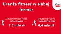 Branża fitness zaczyna rok w słabej formie