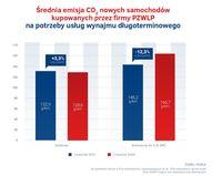 Średnia emisja CO2 - wynajem długoterminowy