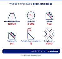 Wypadki a geometria