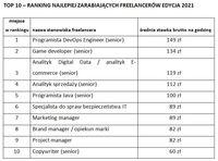 TOP 10 – RANKING NAJLEPIEJ ZARABIAJĄCYCH FREELANCERÓW EDYCJA 2021