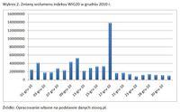 Zmiany wolumenu indeksu WIG20 w grudniu 2010 r.