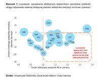 Luzowanie: zarządzanie efektywnym wskaźnikiem reprodukcji