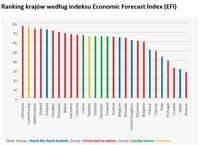 Ranking krajów według indeksu Economic Forecast Index (EFI)