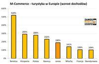 M-commerce - turystyka w Europie