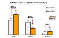 Dochody w podziale na urządzenia mobilne (turystyka)