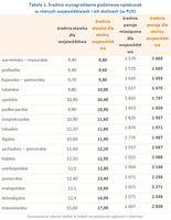 Tabela 1. Średnie wynagrodzenie godzinowe opiekunek w różnych województwach i ich stolicach
