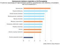 Intensywność niedoboru materiałów w Unii Europejskiej