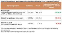 Co zmienił ostatni rok w comiesięcznych budżetach Polaków? (3-os. rodzina z kredytem)