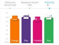Internet mobilny - Ping 3G