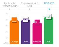Internet mobilny - Ping LTE