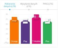 Internet mobilny w Polsce - pobieranie danych LTE