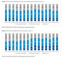 Struktura inwestorów na rynku kontraktów terminowych (w proc.)