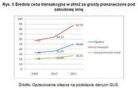 Średnia cena transakcyjna w zł/m2 za grunty przeznaczone pod zabudowę inną