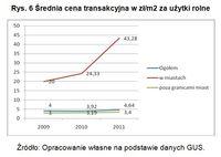 Średnia cena transakcyjna w zł/m2 za użytki rolne