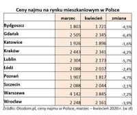 Ceny najmu na rynku mieszkaniowym w Polsce