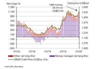 Pozycjonowanie inwestorów na kontraktach futures na złocie na giełdzie COMEX