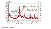 Notowania złota oraz indeksu VIX z CBOE.