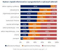 Wykres 1. Sposób informowania o wynagrodzeniach w wybranych sektorach
