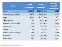 Dłużnicy z województwa łódzkiego