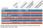 Kanały komunikacji: preferencje klienta w 2009
