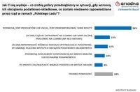 Co zrobią polscy przedsiębiorcy, gdy wzrosną ich obciążenia podatkowo-składkowe?