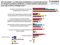 Co zrobią polscy przedsiębiorcy, gdy wzrosną ich obciążenia podatkowo-składkowe? - partie polityczne