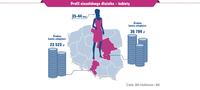 Profil niesolidnego dłużnika - kobiety