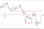 S&P500 - dziś możliwy udany atak na opór (2019pkt.)