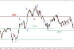 S&P500 - kolejna kontra podaży
