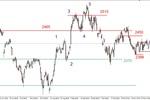 S&P500 - lokalna korekta, DAX w konsolidacji