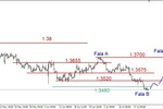 EUR/USD - konsolidacja po spadkach
