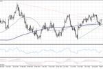 EUR/USD mocno w górę