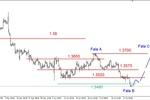 EUR/USD - nowe kilkumiesięczne minimum