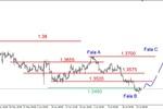 EUR/USD - odbicie