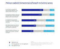 Polacy o wpływie kompetencji cyfrowych na karierę i pracę