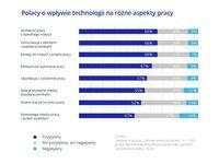 Polacy o wpływie nowych technologii na różne aspekty pracy