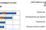 Sektor MSP: ocena IV kw. 2009 i prognoza I kw. 2010