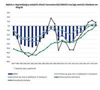 Wyprzedzający wskaźnik ufności konsumenckiej (WWUK) oraz jego wartości składowe