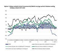 Bieżący wskaźnik ufności konsumenckiej (BWUK) oraz jego wartości składowe według miesięcy w latach 2