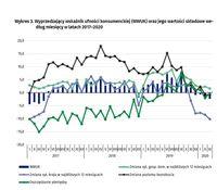 Wyprzedzający wskaźnik ufności konsumenckiej (WWUK) oraz jego wartości składowe wg miesięcy 2017–202