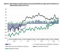 Wyprzedzający wskaźnik ufności konsumenckiej (WWUK) oraz jego wartości składowe wg miesięcy