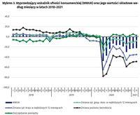 Wyprzedzający wskaźnik ufności konsumenckiej (WWUK)