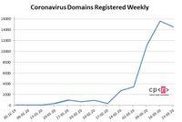 Domeny powiązana z koronawirusem